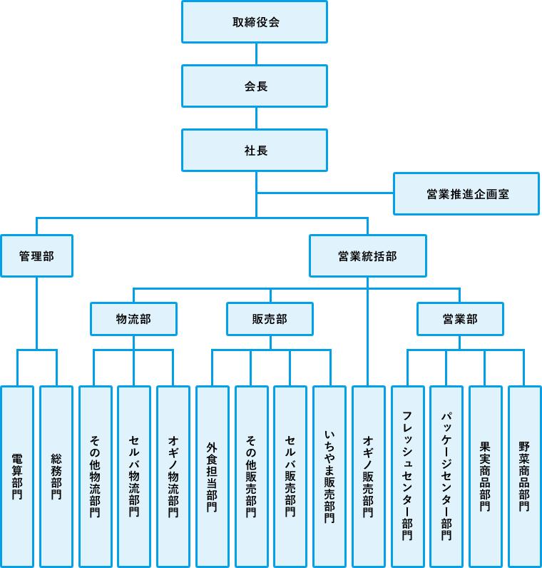 甲府青果 山梨 組織図